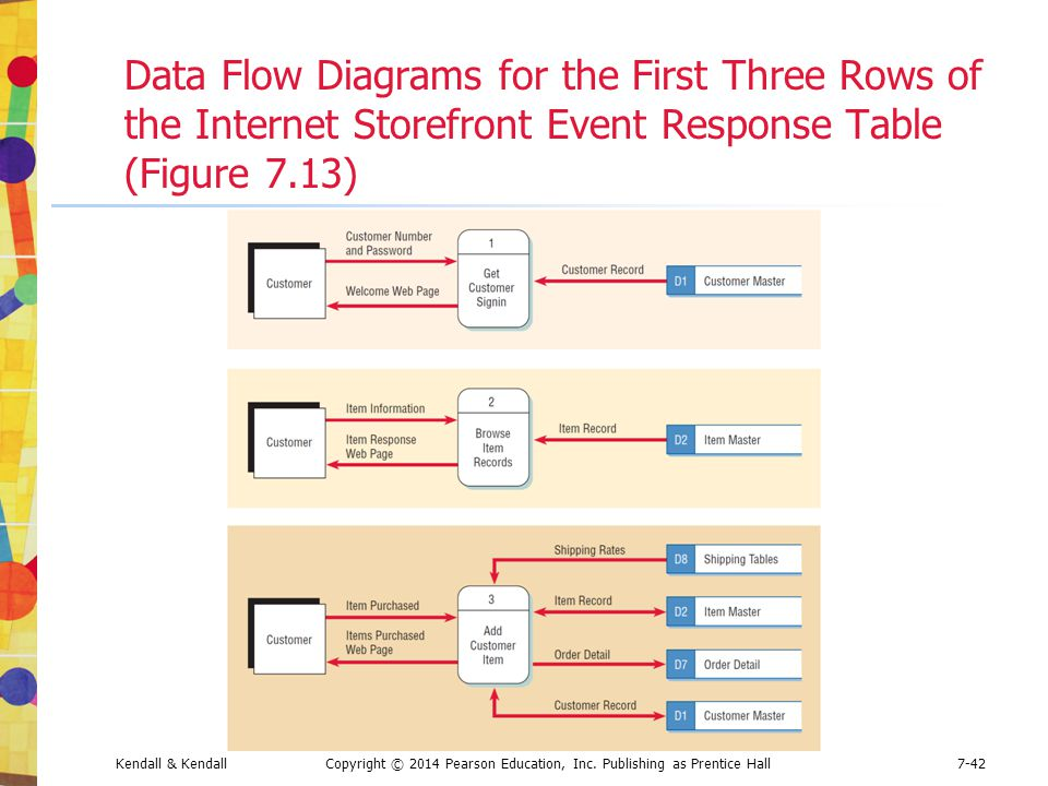 Data Flow Diagrams for the First Three Rows of the Internet Storefront Event Response Table (Figure 7.13)