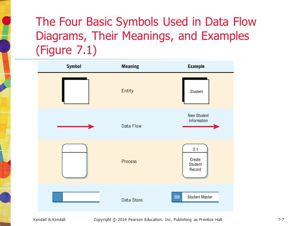 The Four Basic Symbols Used in Data Flow Diagrams, Their Meanings, and Examples (Figure 7.1)