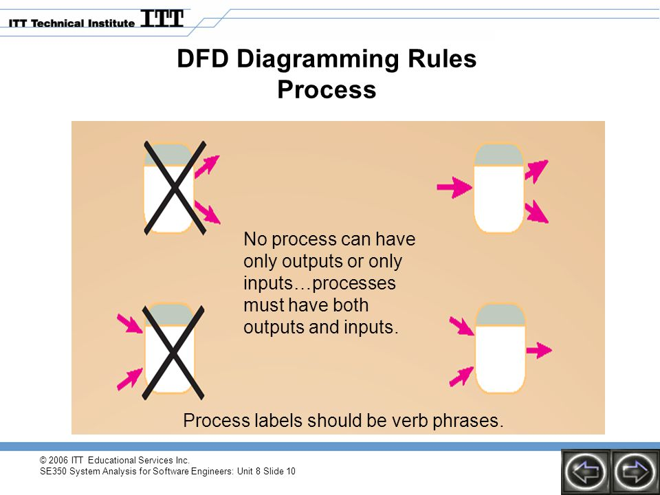 DFD Diagramming Rules Process