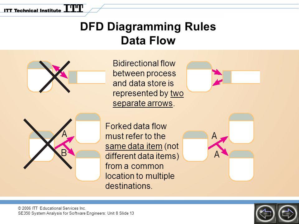 DFD Diagramming Rules Data Flow