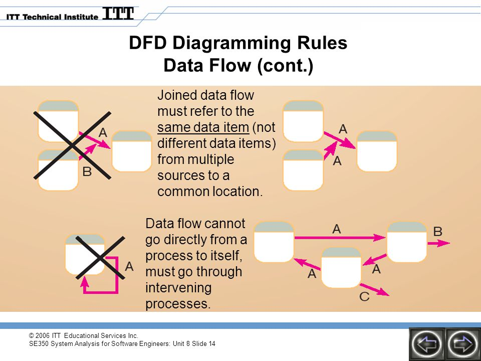 DFD Diagramming Rules Data Flow (cont.)