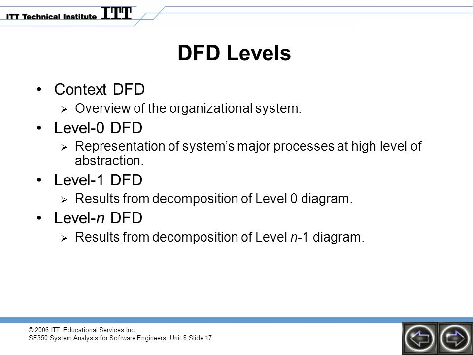 DFD Levels Context DFD Level-0 DFD Level-1 DFD Level-n DFD