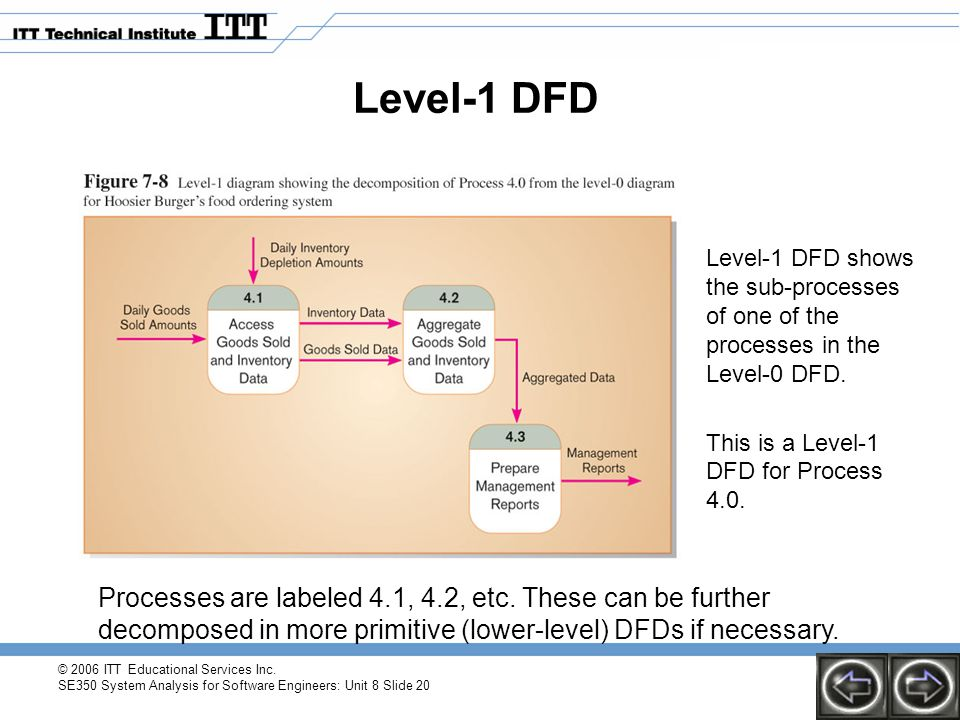 Level-1 DFD Level-1 DFD shows the sub-processes of one of the processes in the Level-0 DFD. This is a Level-1 DFD for Process 4.0.