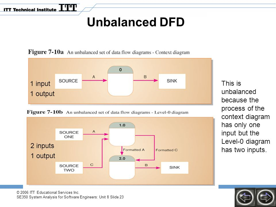 Unbalanced DFD 1 input. 1 output.