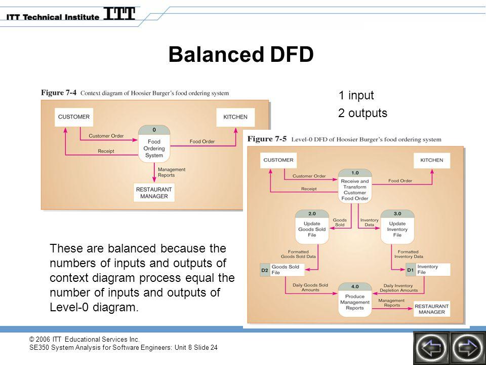 Balanced DFD 1 input 2 outputs