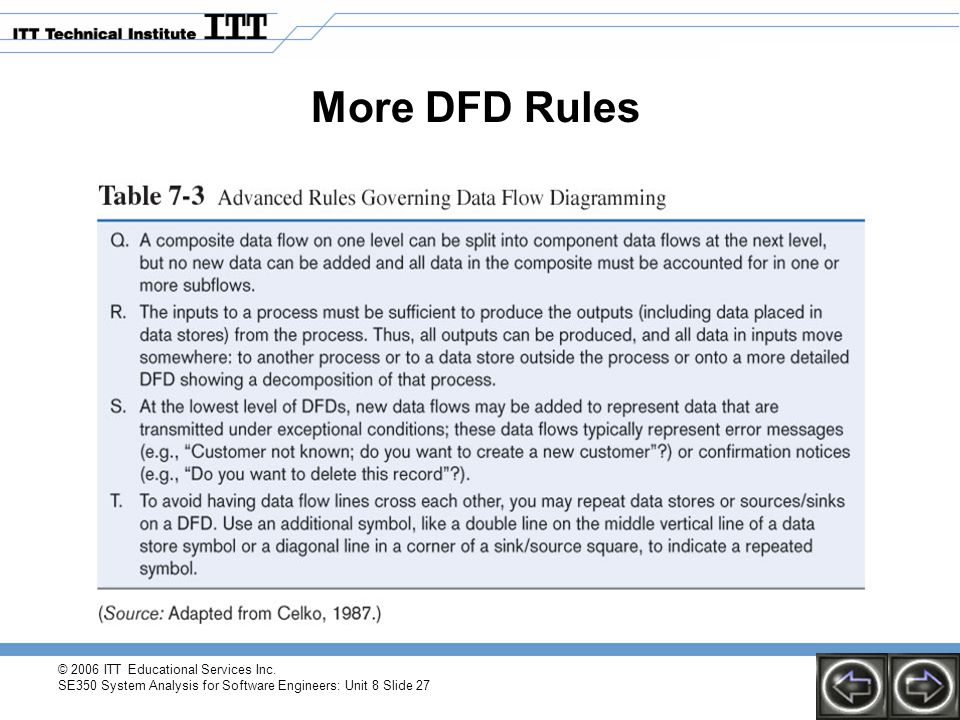 More DFD Rules © 2006 ITT Educational Services Inc.