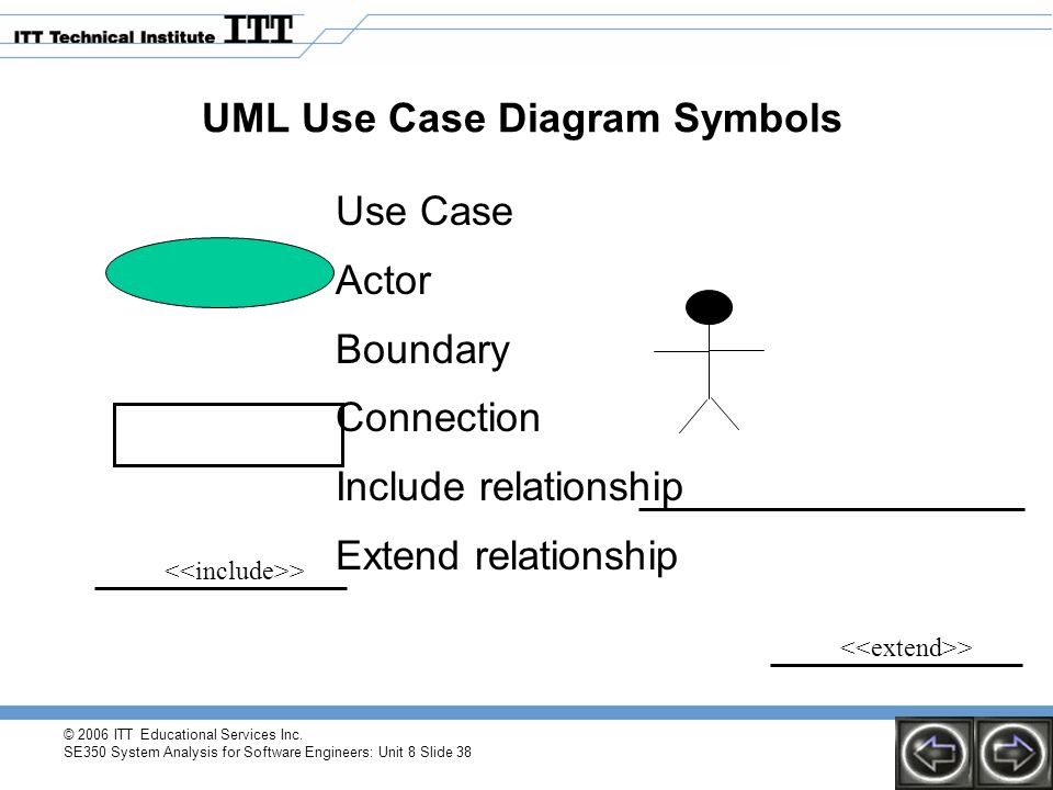 UML Use Case Diagram Symbols