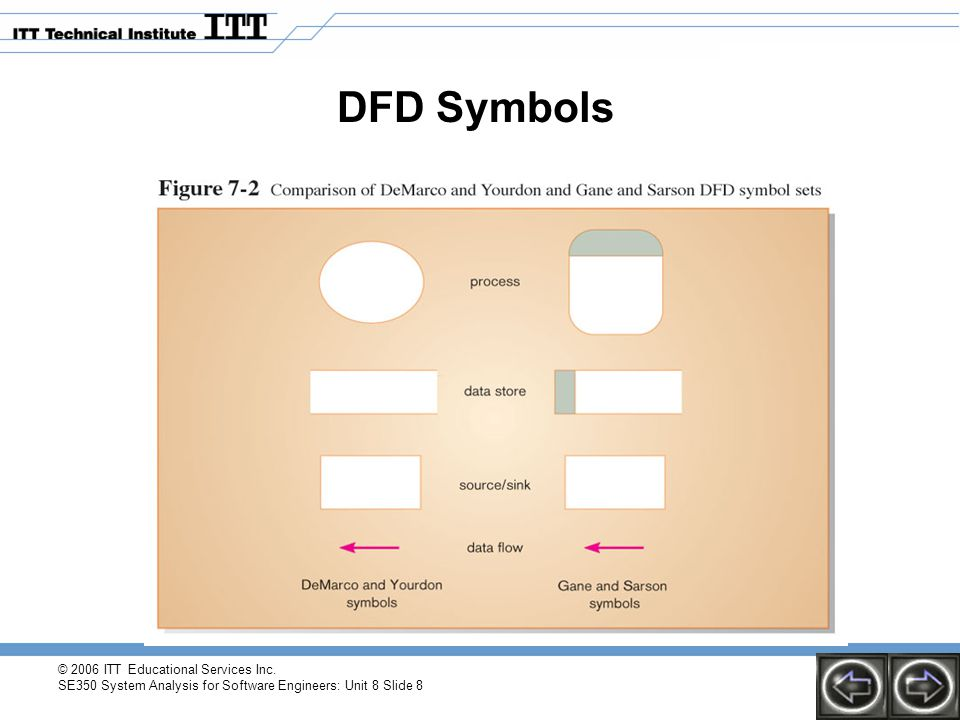 DFD Symbols © 2006 ITT Educational Services Inc.