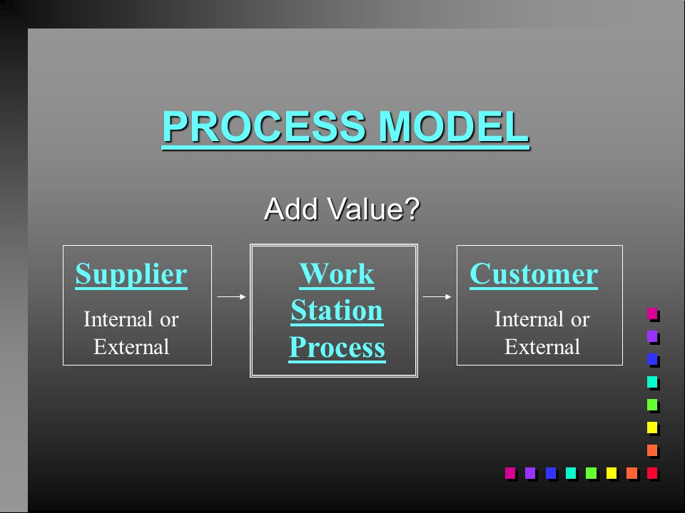 PROCESS MODEL Add Value Supplier Work Station Process Customer
