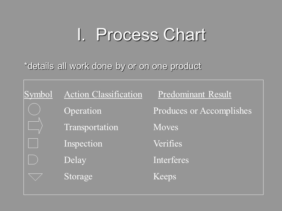 I. Process Chart *details all work done by or on one product Symbol