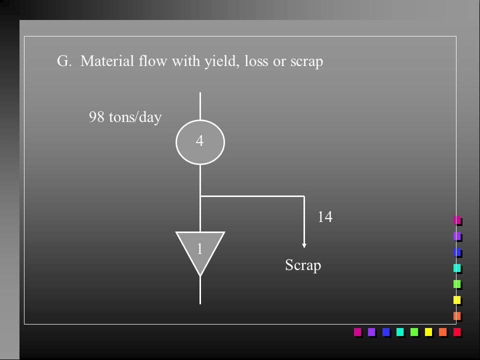 G. Material flow with yield, loss or scrap