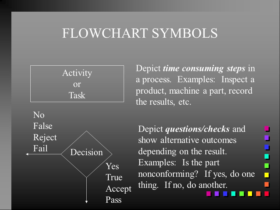 FLOWCHART SYMBOLS Depict time consuming steps in a process. Examples: Inspect a product, machine a part, record the results, etc.