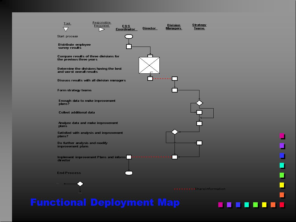 Functional Deployment Map