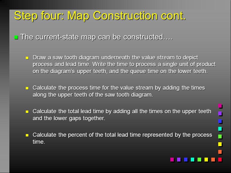Step four: Map Construction cont.