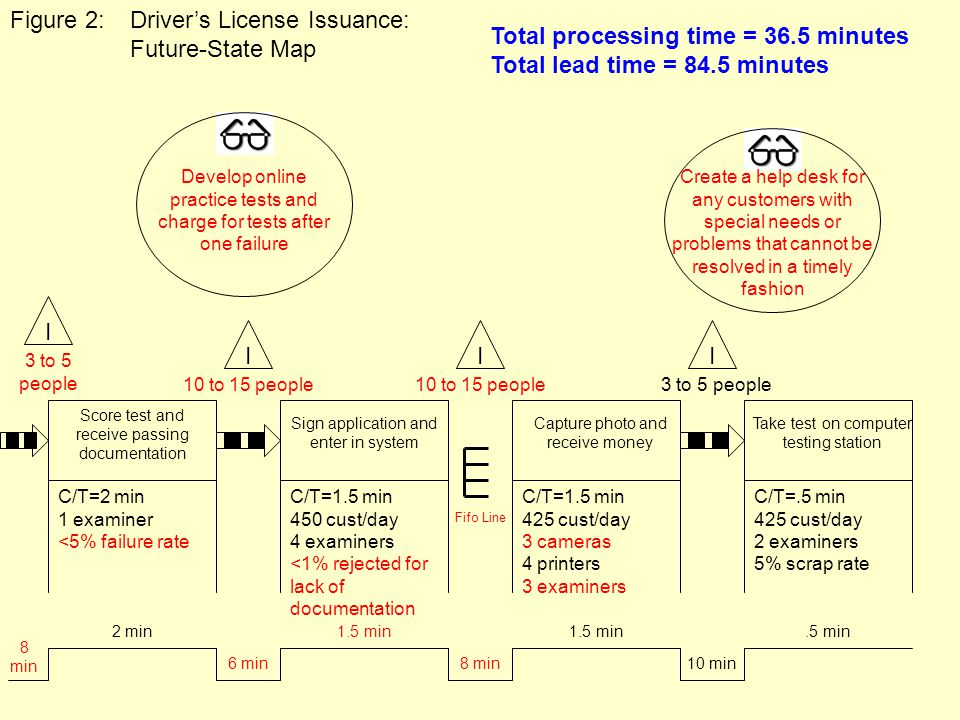 Figure 2: Driver's License Issuance: Future-State Map
