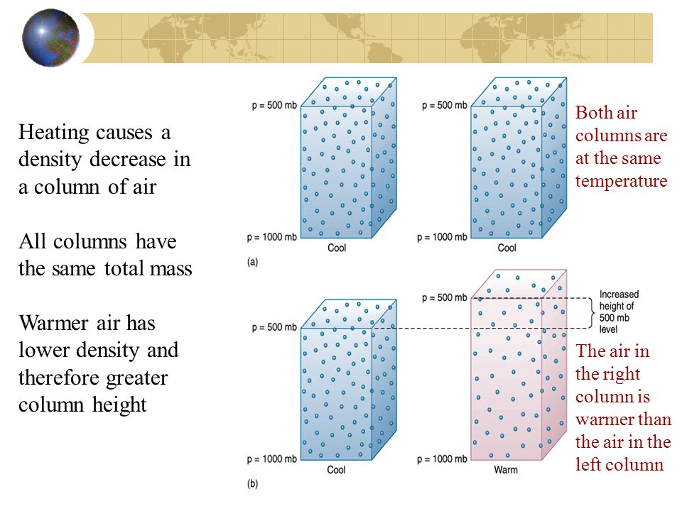 Heating causes a density decrease in a column of air