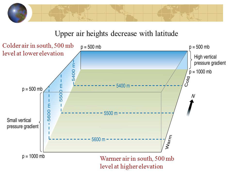 Upper air heights decrease with latitude