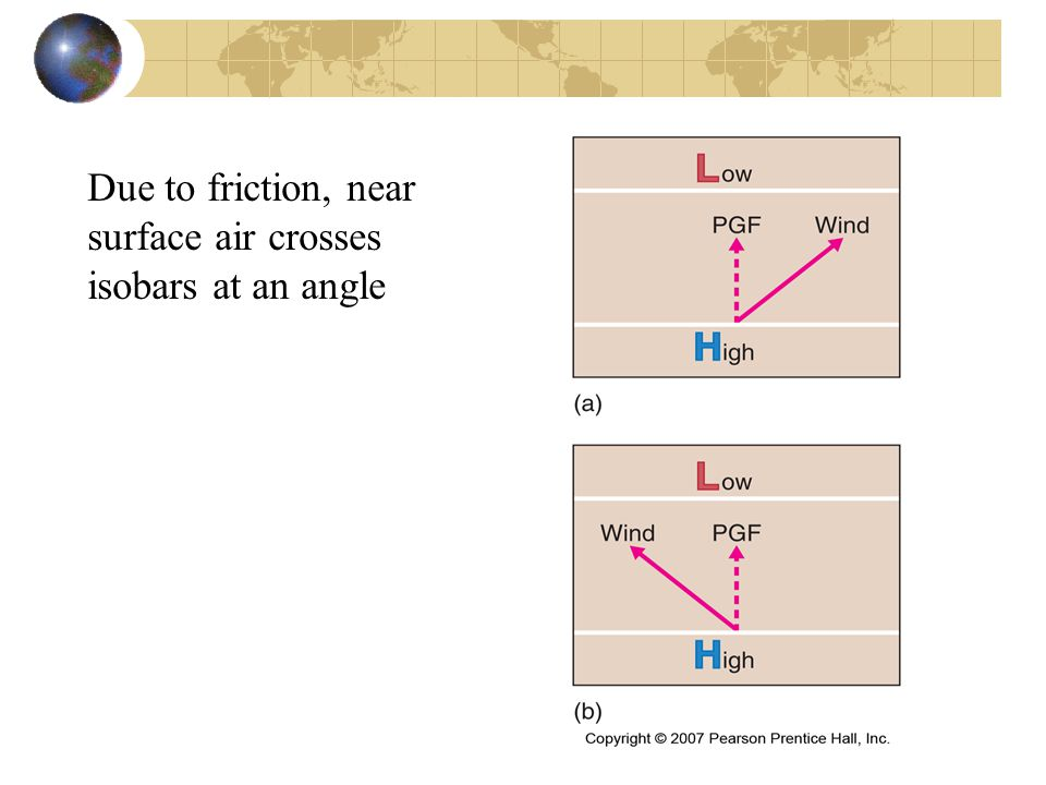 Due to friction, near surface air crosses isobars at an angle
