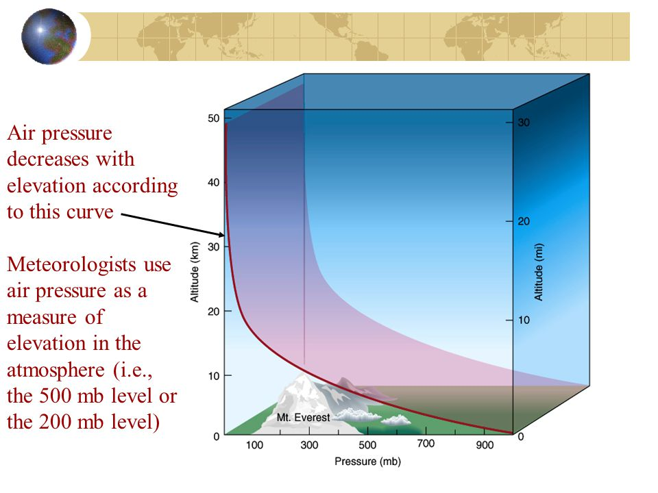 Air pressure decreases with elevation according to this curve
