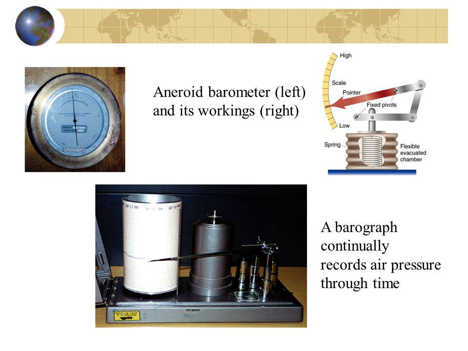 Aneroid barometer (left)