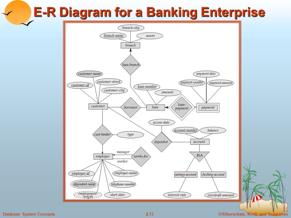 E-R Diagram for a Banking Enterprise
