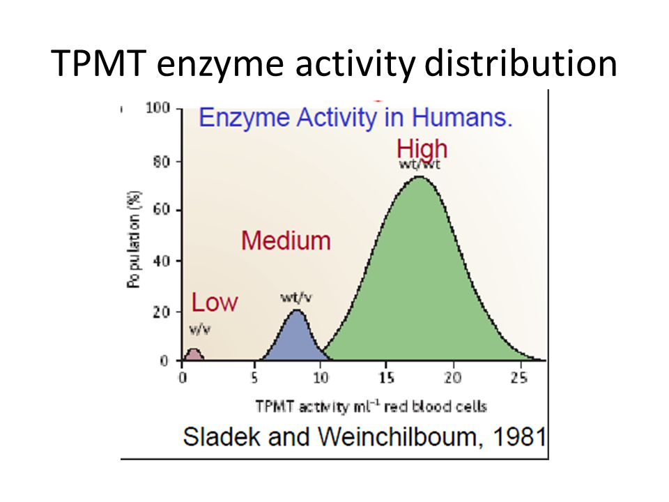 TPMT enzyme activity distribution