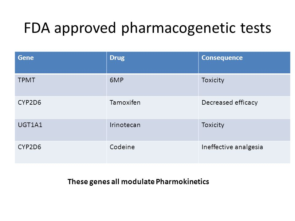 FDA approved pharmacogenetic tests