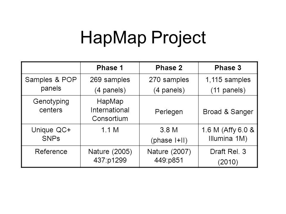 HapMap International Consortium