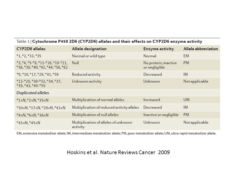 Hoskins et al. Nature Reviews Cancer 2009