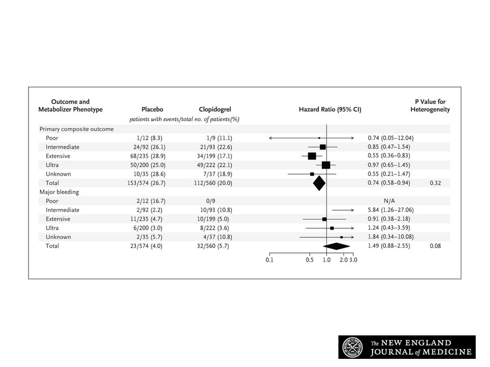 Effect of Clopidogrel as Compared with Placebo on Clinical Outcomes among Patients with Atrial Fibrillation in ACTIVE A, Stratified According to Metabolizer Phenotype.