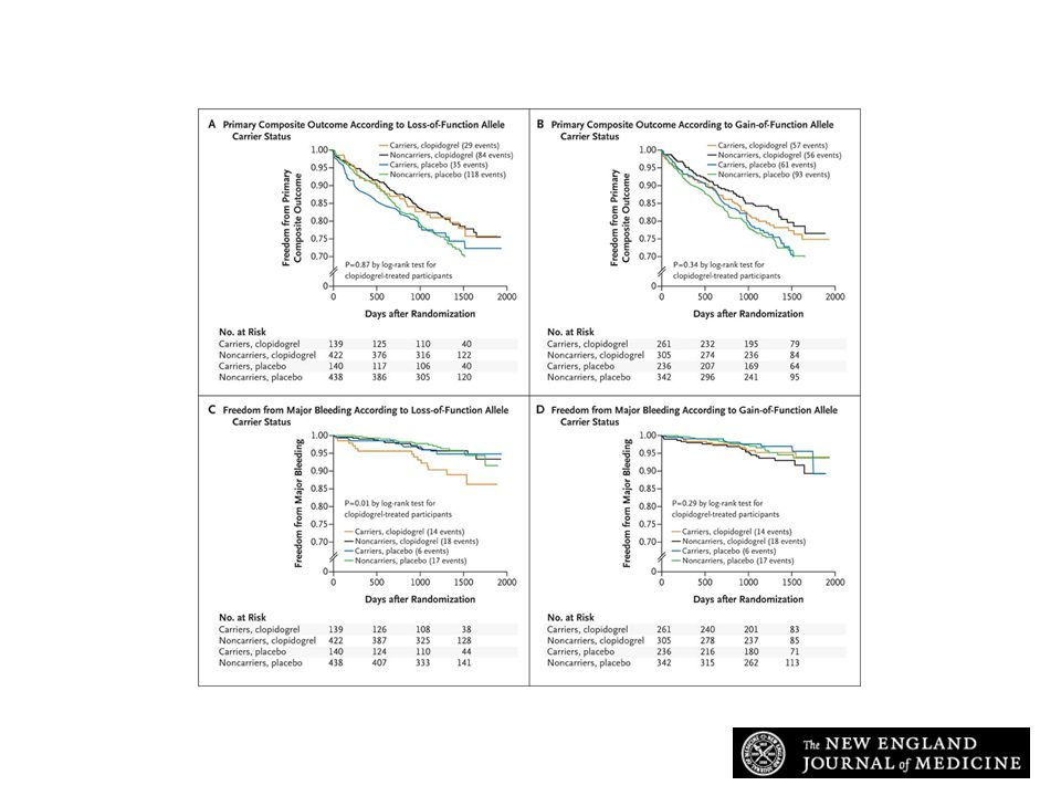 Kaplan–Meier Curves for Event-free Survival According to CYP2C19 Loss-of-Function and Gain-of-Function Allele Carrier Status among European Patients with Atrial Fibrillation in ACTIVE A.