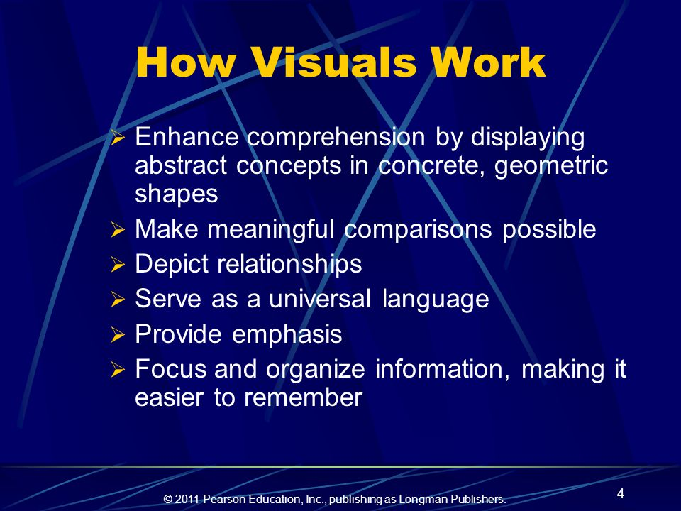 How Visuals Work Enhance comprehension by displaying abstract concepts in concrete, geometric shapes.