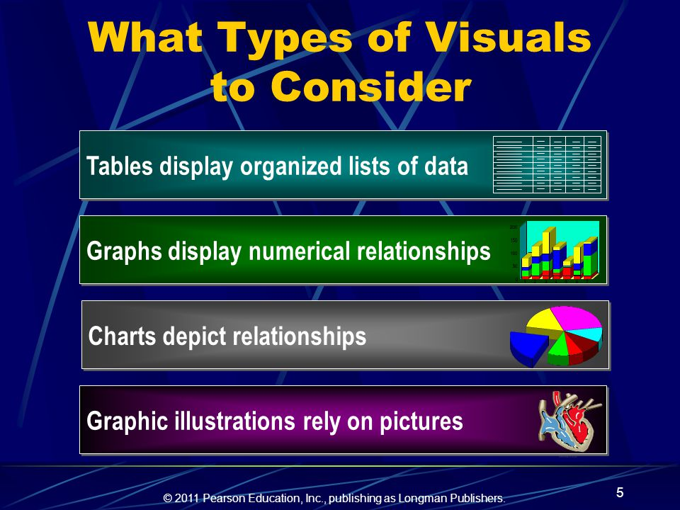 What Types of Visuals to Consider