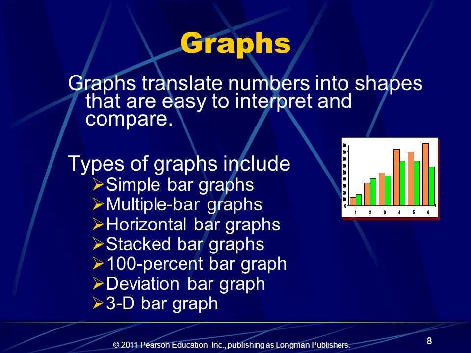 Graphs Graphs translate numbers into shapes that are easy to interpret and compare. Types of graphs include.