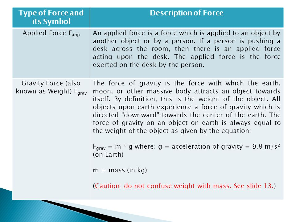 Type of Force and its Symbol