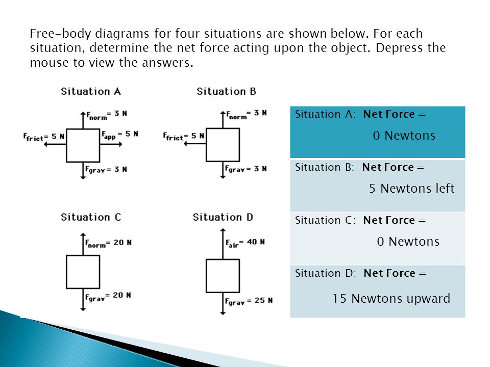 Free-body diagrams for four situations are shown below