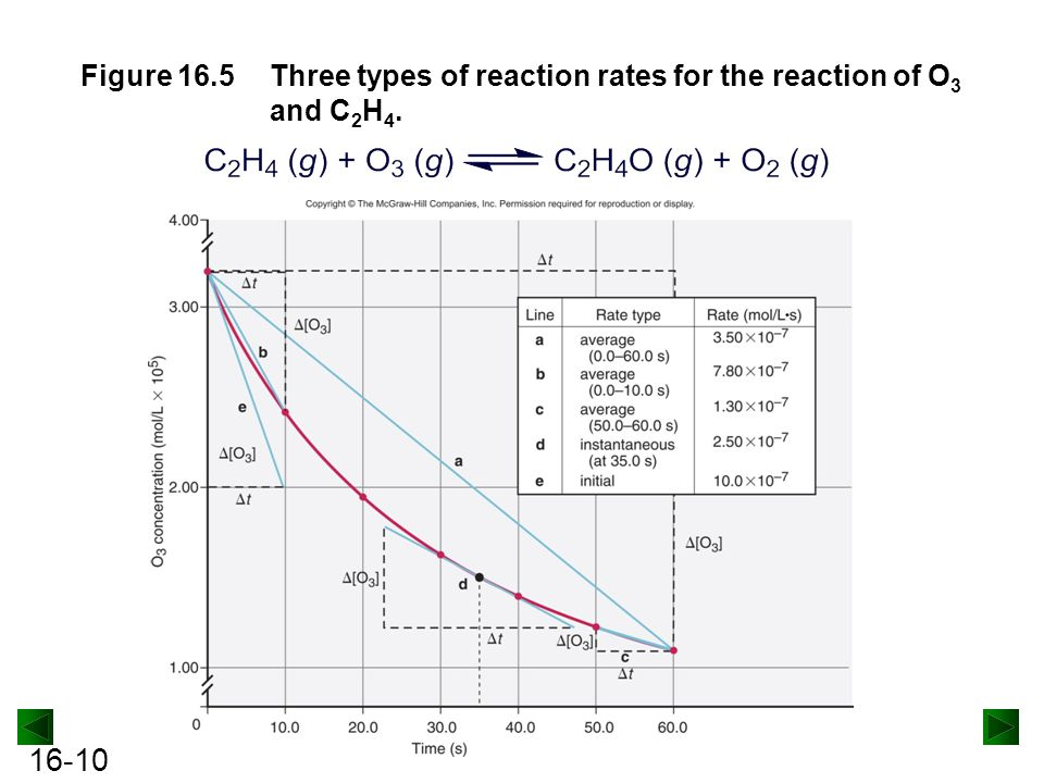 Figure 16.5 Three types of reaction rates for the reaction of O3 and C2H4.
