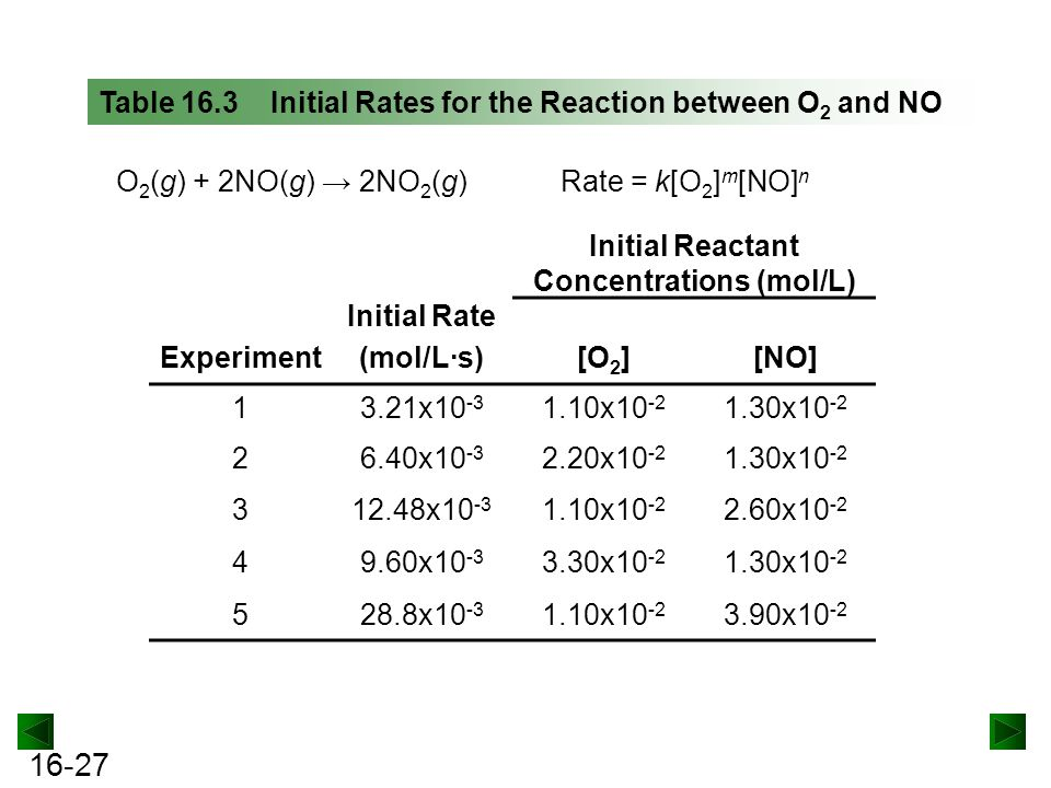 Initial Reactant Concentrations (mol/L)