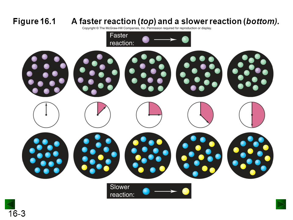 Figure 16.1 A faster reaction (top) and a slower reaction (bottom).