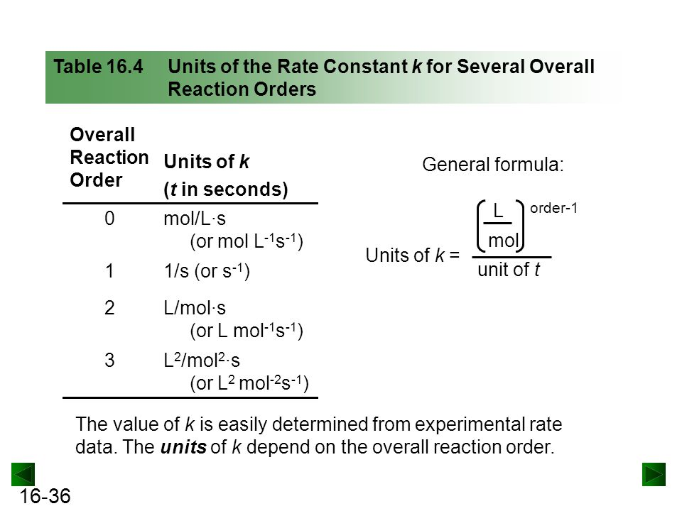 Overall Reaction Order Units of k (t in seconds) mol/L·s