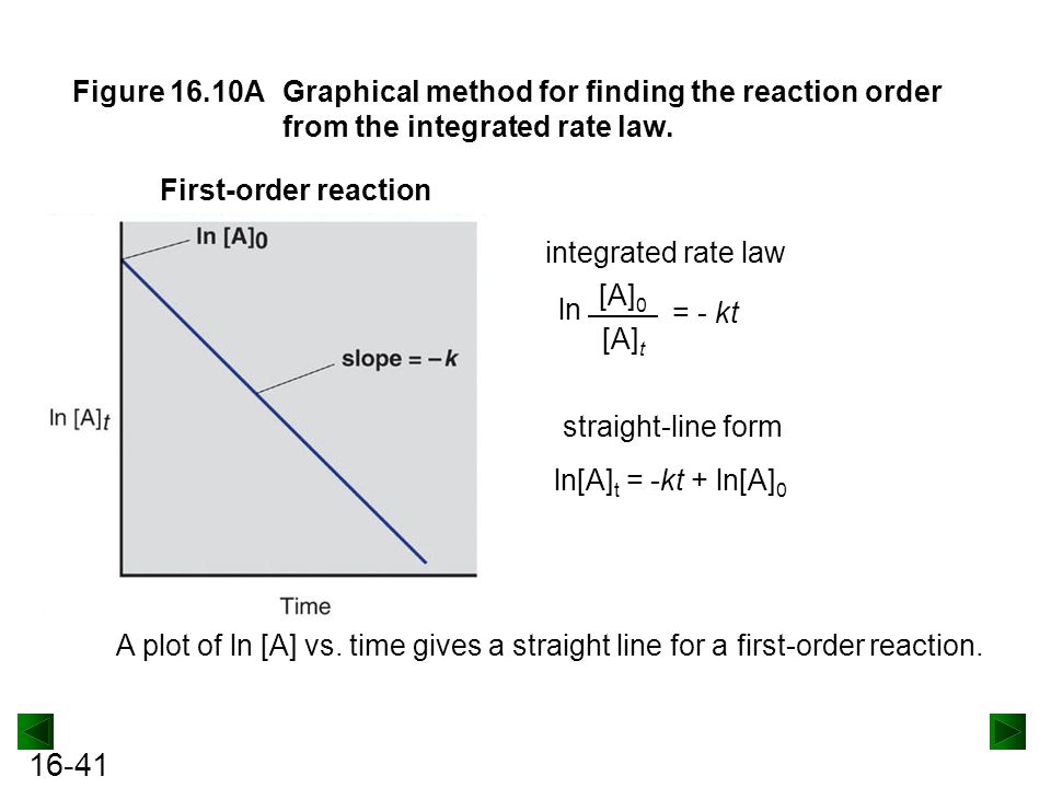 Figure 16.10A Graphical method for finding the reaction order from the integrated rate law.