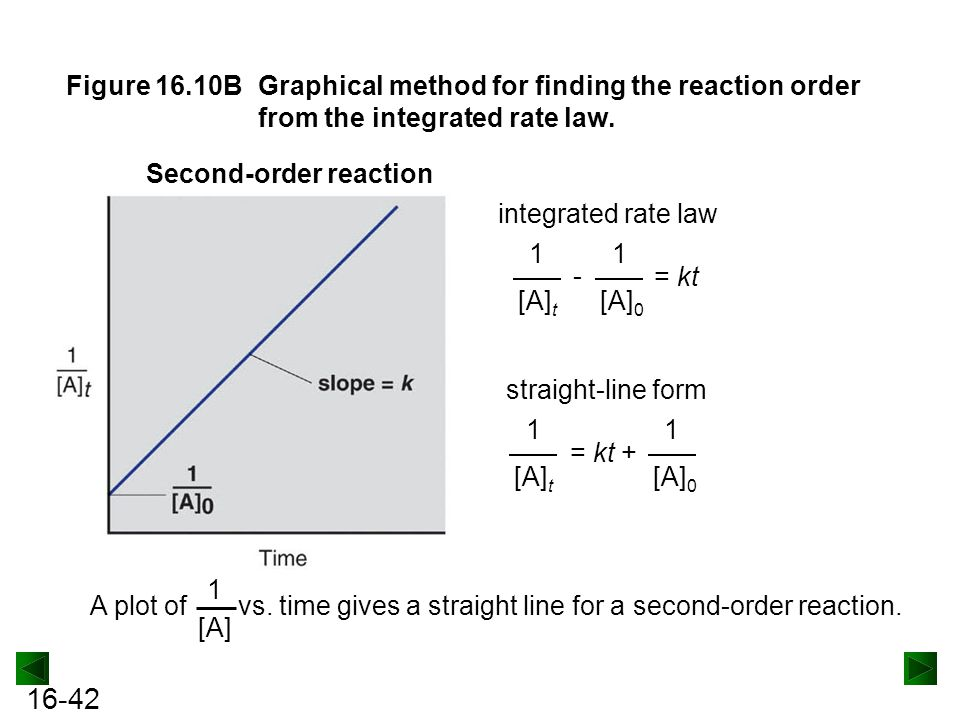 Figure 16.10B Graphical method for finding the reaction order from the integrated rate law.