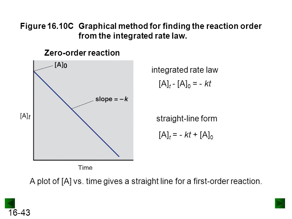 Figure 16.10C Graphical method for finding the reaction order from the integrated rate law.