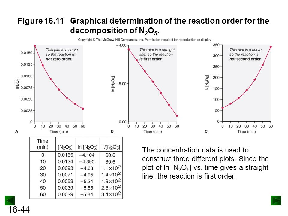Figure 16.11 Graphical determination of the reaction order for the decomposition of N2O5.