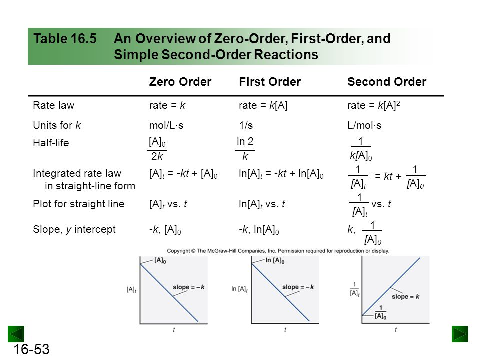 Table 16.5 An Overview of Zero-Order, First-Order, and Simple Second-Order Reactions
