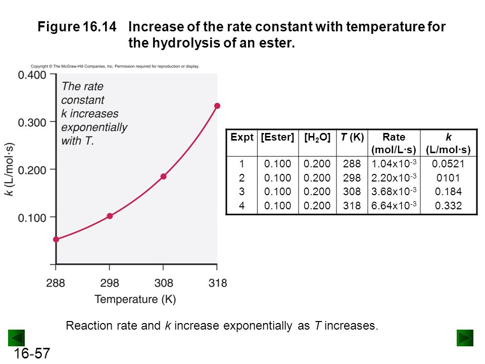 Figure 16.14 Increase of the rate constant with temperature for the hydrolysis of an ester.