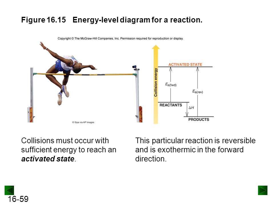 Figure 16.15 Energy-level diagram for a reaction.