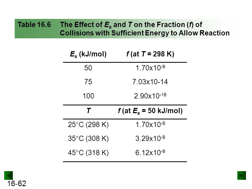 Table 16.6 The Effect of Ea and T on the Fraction (f) of Collisions with Sufficient Energy to Allow Reaction