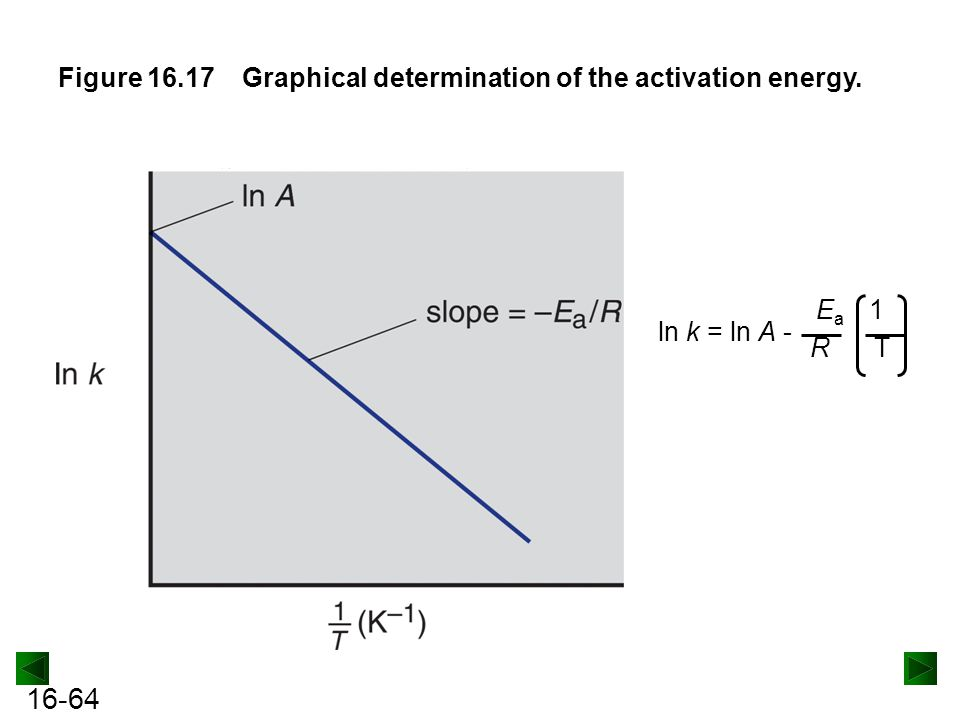 Figure 16.17 Graphical determination of the activation energy. ln k = ln A - Ea 1 R T