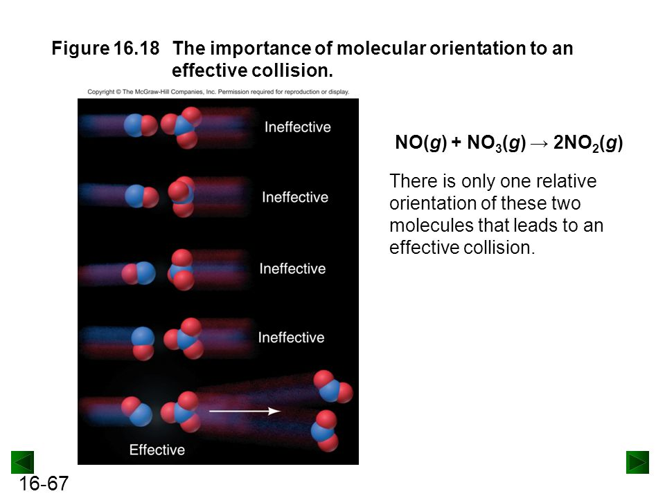 Figure 16.18 The importance of molecular orientation to an effective collision.